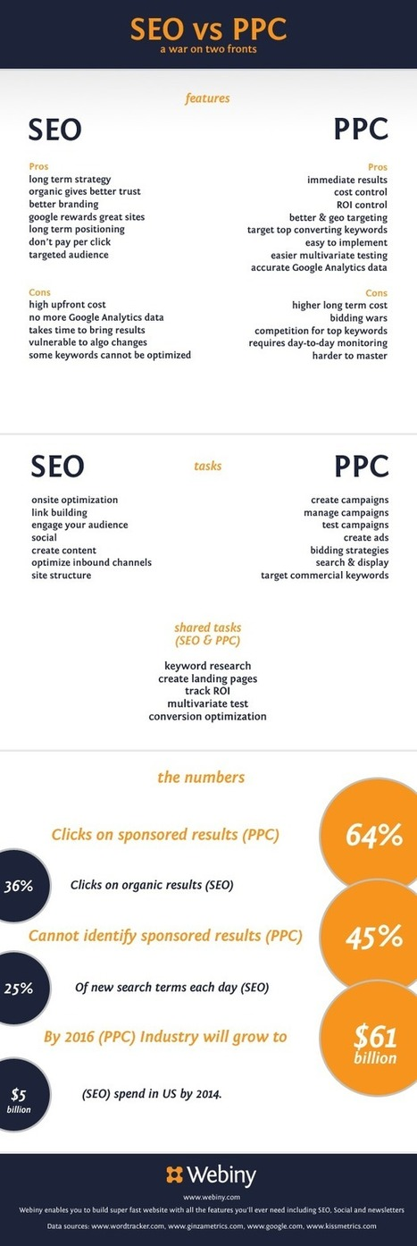 SEO vs PPC - War on two Fronts | Online Marketing Resources | Scoop.it