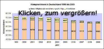 Klempner/in - Berufsbild, Ausbildung und Bewerbung | Artículos de traducción | Scoop.it