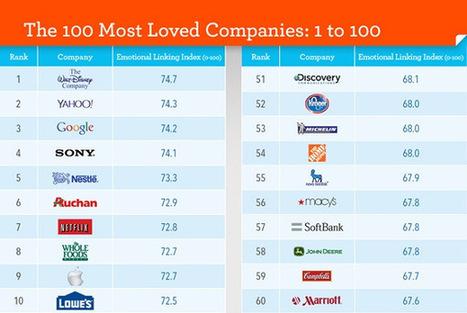 Les 100 marques les plus appréciées dans le monde ! | Présent & Futur, Social, Geek et Numérique | Scoop.it