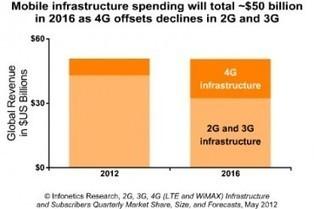 Les équipements LTE pèseront 17 milliards de dollars en 2016 | Silicon | Le numérique et la ruralité | Scoop.it