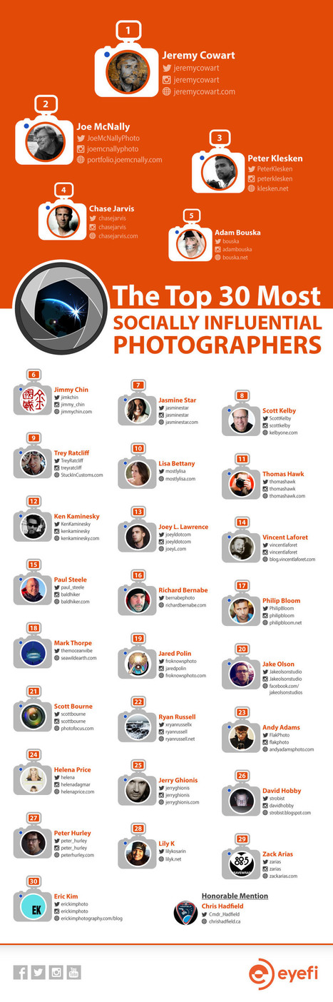 final_influencers_infographic.jpg (1000x3006 pixels) | Photographie | Scoop.it