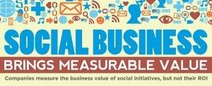 Il Social Business e i risultati misurabili [infografica] | Collaborazione & Social Media | Scoop.it