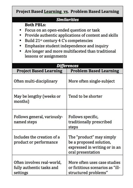 Experts & NewBIEs | Bloggers on Project Based Learning: Project Based Learning vs. Problem Based Learning vs. XBL | Innovation in Teaching and Learning | Scoop.it