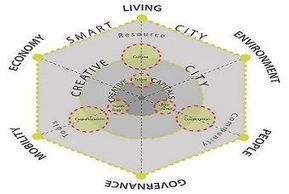 BSI to set data standards for smart cities | UKAuthority.com | The Programmable City | Scoop.it