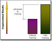 Training Evaluation Toolkit | Program Evaluation | Scoop.it