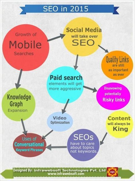 ¿Cómo será el SEO en el 2015? | Seo, Social Media Marketing | Scoop.it