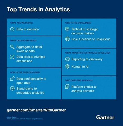 10 Megatrends in Analytics  - Smarter With Gartner | Data Science | Scoop.it