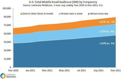 U.S. Mobile Email Audience Grows by Nearly 20 Million Users in the Past Year | Mobile (Post-PC) in Higher Education | Scoop.it