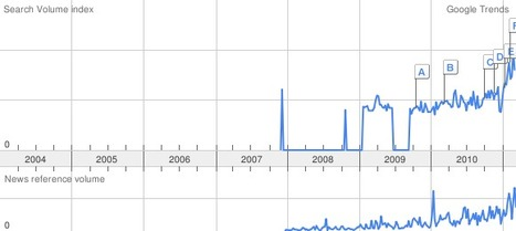If you wondered if curation is a buzz these days, look up this Google trend graph. | Brand & Content Curation | Scoop.it
