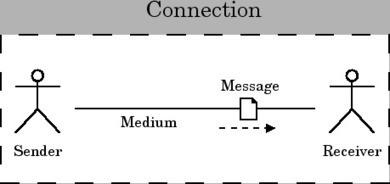 A Communication Model | Effective Communication | Scoop.it