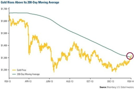 These Gold Charts Will Make Your Heart Beat Faster   Frank Holmes   Safehaven.com   Gold and What Moves it.   Scoop.it