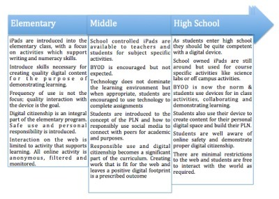 BYOD Classroom Vs iPad Classroom | Technology, education and innovation | Scoop.it