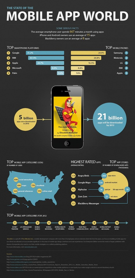 the state of the mobile app world | datavisualization | Scoop.it