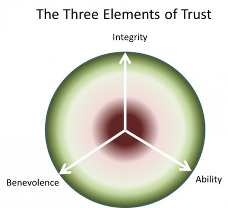 Trust and Business Relationships | The Wiglaf Journal | What I Wish I Had Known | Scoop.it