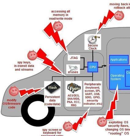 TI Illustrates Car Security Threats   EE Times   ESTONIA   Scoop.it