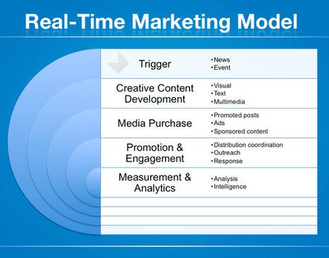 Logic+Emotion: Did Real Time Marketing Win The Superbowl? | digitalassetman | Scoop.it