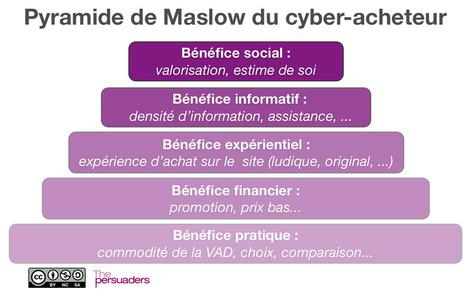 Les 8 attentes des social shoppers sur Internet - Cedric DENIAUD.com : De la stratégie digitale à la digitalisation des entreprises | Digital experience in store | Scoop.it