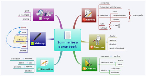 How to summarize a dense book with a mind map | Visual Thinking | Scoop.it