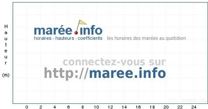 maree.info - Marées Douarnenez / France - horaire, hauteur, coefficient de marée | Pêche | Scoop.it