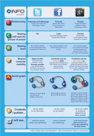 Twitter, Google Plus, Facebook - a nice comparison | omnia mea mecum fero | Scoop.it