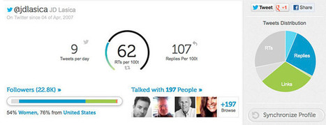 Twtrland: Find the Top Influencers in Your Sector | Influence Marketing Strategy | Scoop.it