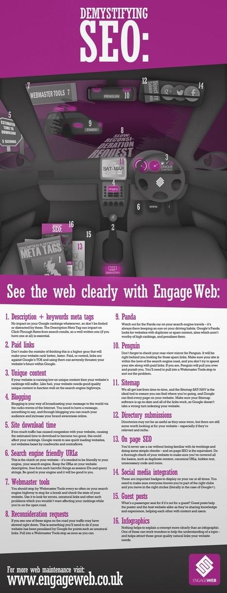 SEO Checklist [Infographic] | SEO, SEM & Social Media NEWS | Scoop.it