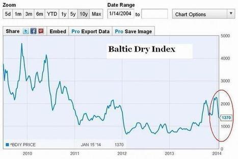 Caída del índice Baltic Dry en 40% confirma desaceleración del ... | Transporte Internacional de Mercancias | Scoop.it