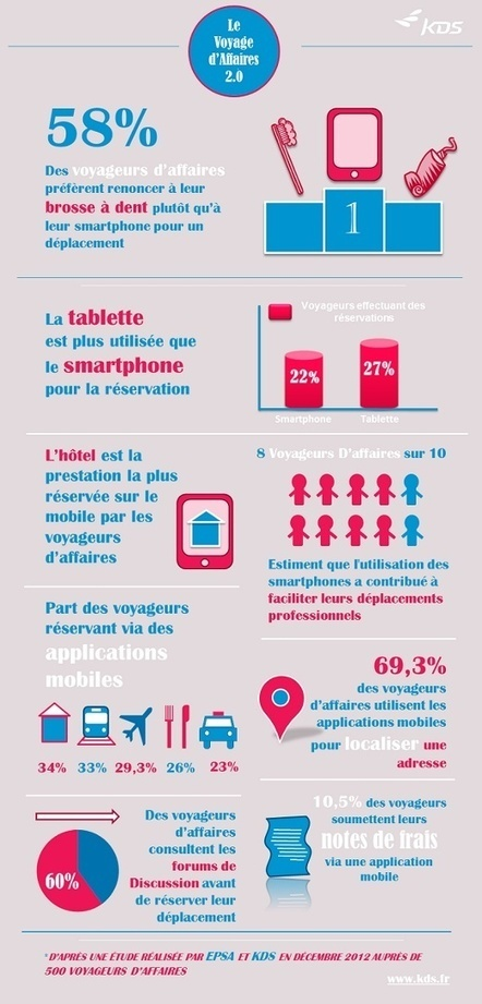 Infographics | Nouvelles technologies, Hotellerie, Web | Scoop.it