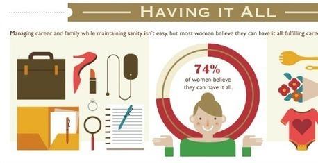 74 % des femmes pensent qu'elles peuvent concilier leurs différentes «vies» | coworking mamas | Scoop.it