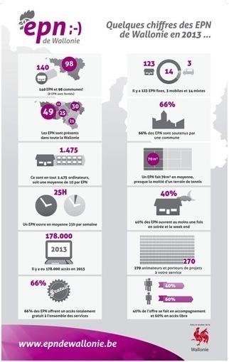 Le blog des Espaces Publics Numériques de Wallonie : Infographie : les chiffres des EPN de Wallonie (2013) | Infographies butinées | Scoop.it