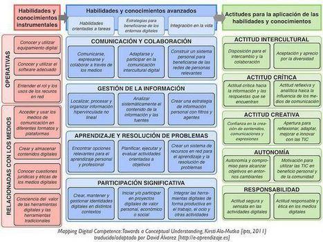 Modelo de Competencias Digitales Basado en la Estructura KSA | Artículo | Educacion Tecnologia | Scoop.it