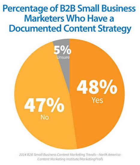 B2B Content Marketing Success on the Rise for Small Businesses | Brilliant Panda | Scoop.it