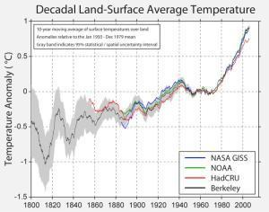 Cooling the warming debate: Major new analysis confirms that global warming is real   Climate change challenges   Scoop.it