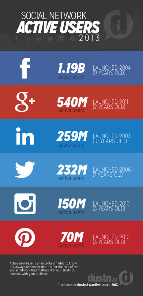 Facebook, Google+, LinkedIn, Twitter, Instagram, Pinterest – Social Media Active Users [STATS] - AllTwitter | Social Media | Scoop.it
