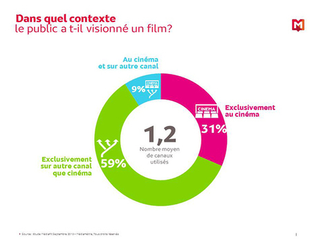 60% des Français ne regardent les films qu'à la TV | TeVolution | Scoop.it
