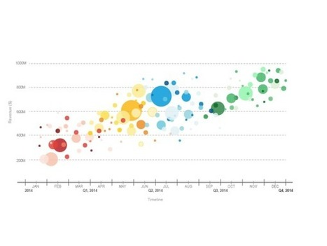 How to Make Your Data Pretty? Utilize These Data Visualization Tools | Introduction to Management | Scoop.it