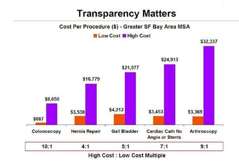 Reduce healthcare costs with MediBid using transparency & competition | Vloasis sci-tech | Scoop.it