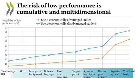 OECD: U.S. Efforts Haven't Helped Low Performers on Global Math, Reading Tests | Common Core Online | Scoop.it