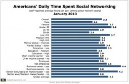 Social Networking Eats Up 3+ Hours Per Day For The Average American User | Reading - Web and Social Media | Scoop.it