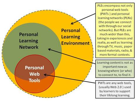 Anatomy of a PLE (Personal Learning Environments) | Time to Learn | Scoop.it