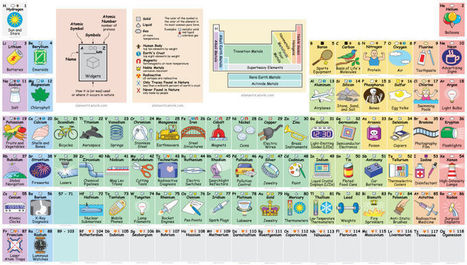 Interactive Periodic Table Reveals Exactly How We Use All Those Elements   Recursos Online   Scoop.it