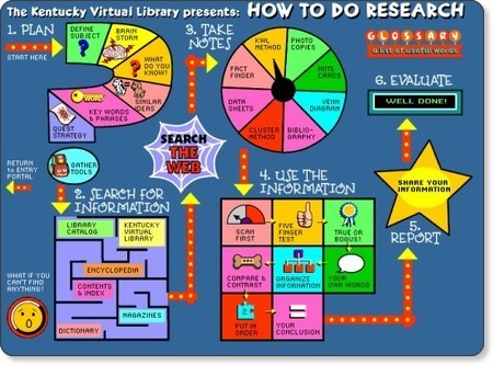 School Library Monthly Blog » Blog Archive » Kentucky Virtual ... | 21st century Learning Commons | Scoop.it