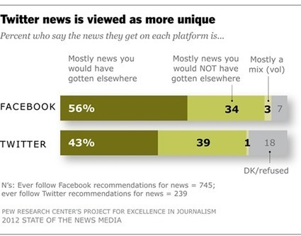 Facebook users get news from family & friends, Twitter users get news from journalists | Poynter. | twitter : quels usages ? | Scoop.it
