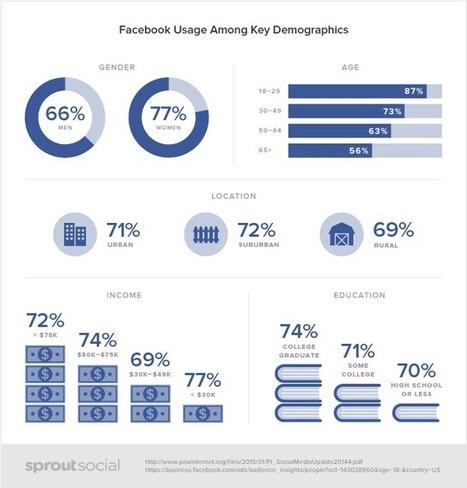 Le profil démographique des utilisateurs des réseaux sociaux (Infographie) | Clic France | Scoop.it