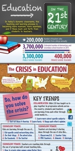 Education In the 21st century Infographic | The New School: From Vision to Reality | Scoop.it