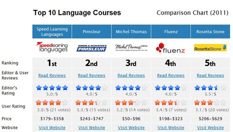 Reviews: Top 10 Language Courses Comparison Chart (2011) | Imparare l'Inglese OnLine | Scoop.it