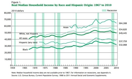 WaPo Claims Black-White Income Gap 'Hasn't Narrowed in the Last 50 Years'; It Did Narrow, and Has Fallen Back | NewsBusters | Telcomil Intl Products and Services on WordPress.com