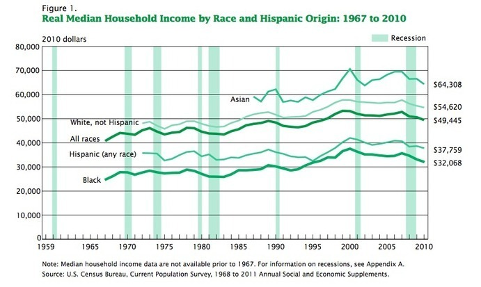 WaPo Claims Black-White Income Gap 'Hasn't Narrowed in the Last 50 Years'; It Did Narrow, and Has Fallen Back | NewsBusters