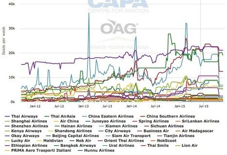 Airlines feel the impact as Chinese tourism preferences shift from Southeast Asia to Northeast Asia | Airline Industry | Scoop.it