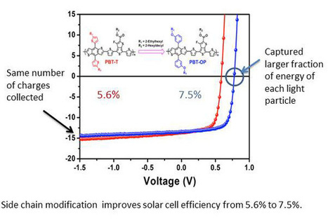 Researchers find simple, cheap way to increase solar cell efficiency | EarthEnergy | Scoop.it